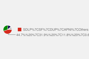 2010 General Election result in Foyle